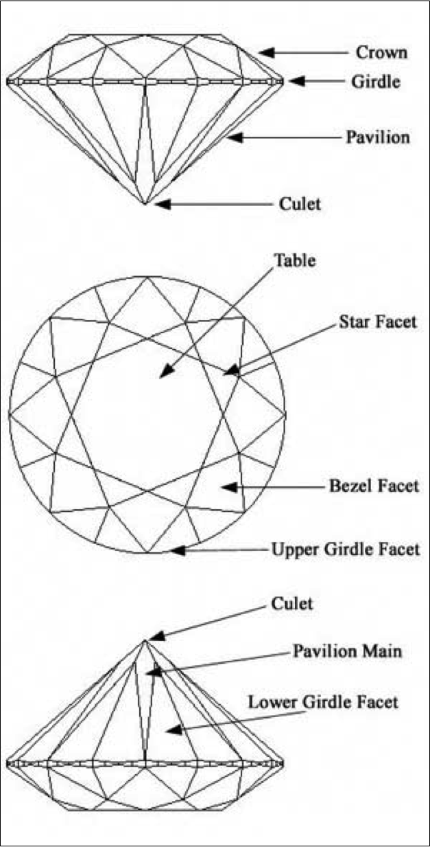 very surface located top shaped eight facet and diamond triangular blog it giving facets is table around flat are the crown at en a different star of